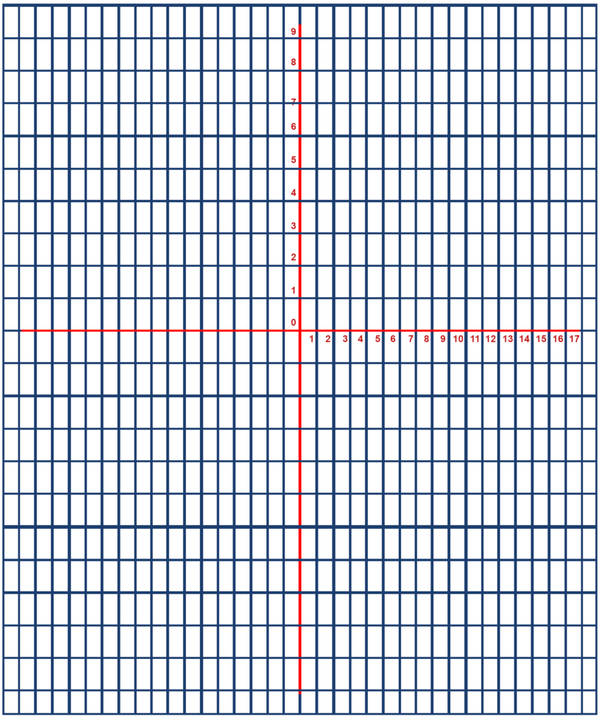 Trig Functions Graph Paper