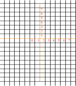 Trig Graph Paper without Labels